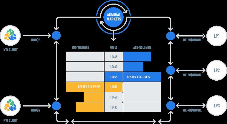 Diagramm zur Verdeutlichung, wie Admiral Markets Handelsplattformen MetaTrader 4 und MetaTrader 5 mit ECN arbeiten.