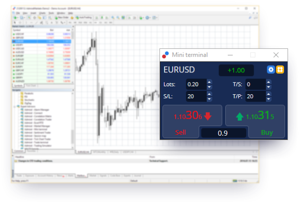 Mini forex trading account