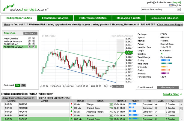 Autochartist for MetaTrader 4 - Admiral Markets