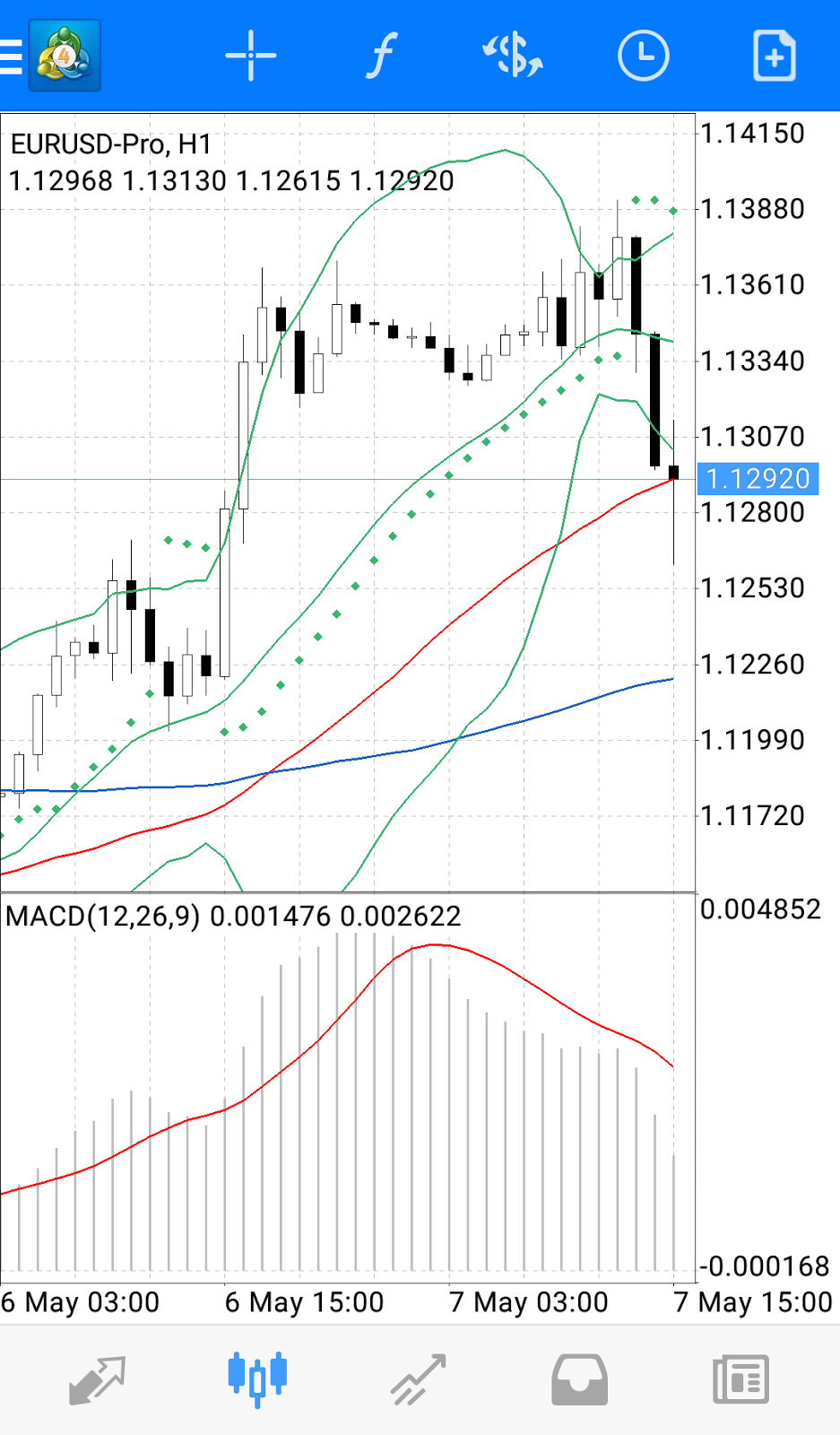 MT4 for Android: EURUSD chart