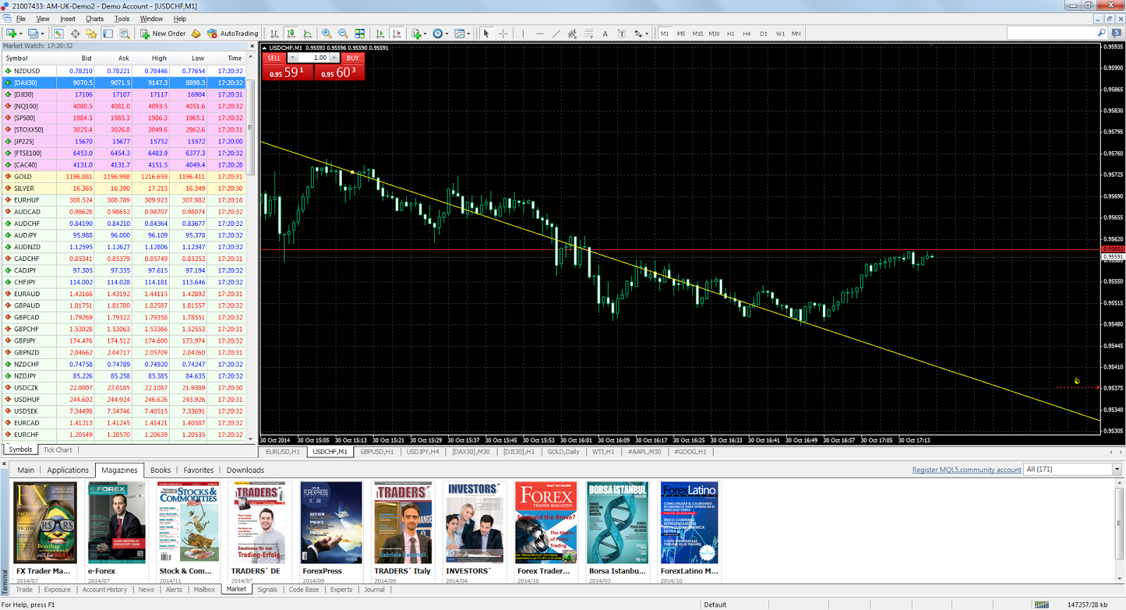 Revista do Trader do MT4 para Windows