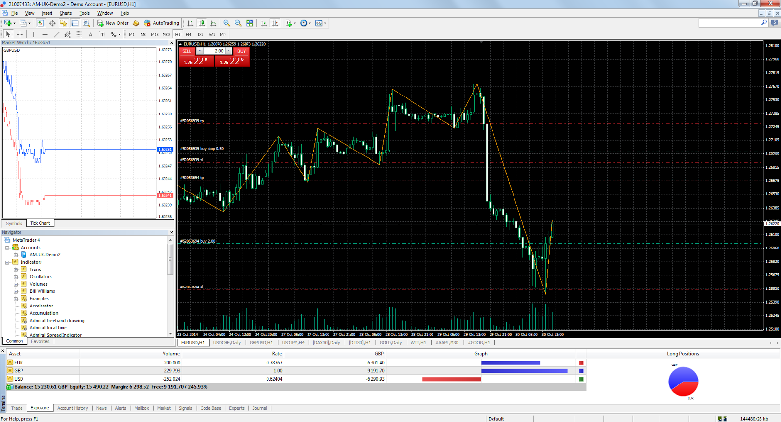 MT4 for Windows with off the chart indicators
