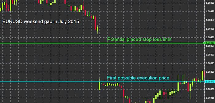 Gap-uri în piață
