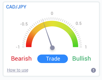 CAD/JPY currency pair window with bearish or bullish consensus - screenshot one