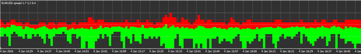 Captura de pantalla del spread del EUR/USD