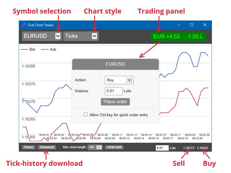 Tick Chart Trader window