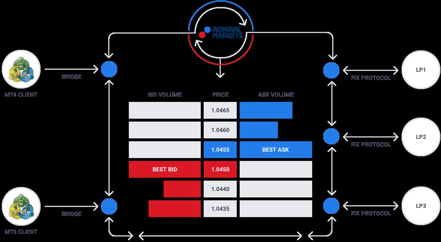 Schemat prezentuje jak platformy Admiral Markets MetaTrader 4 i MetaTrader 5 pracują z ECN